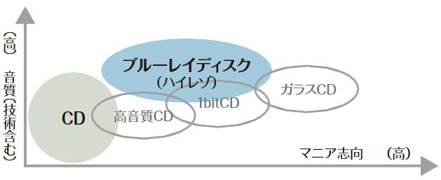 音質商品位置づけの  イメージ