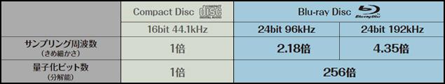 CDとBDオーデ  ィオの音質の違い